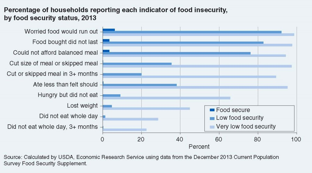 2014 Usda Food Security Status Of Us Households Hunger Solutions
